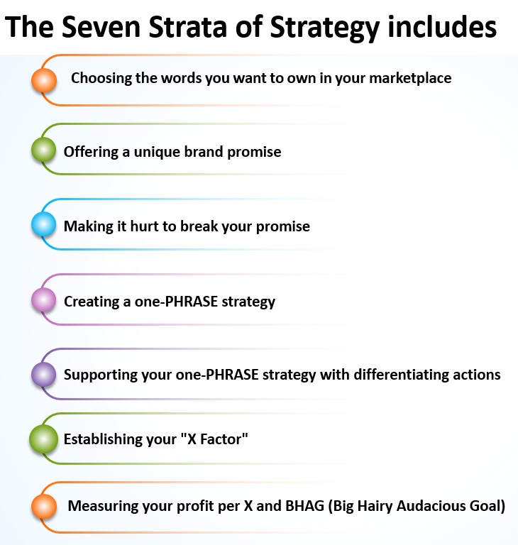 The Seven Strata of Strategy includes